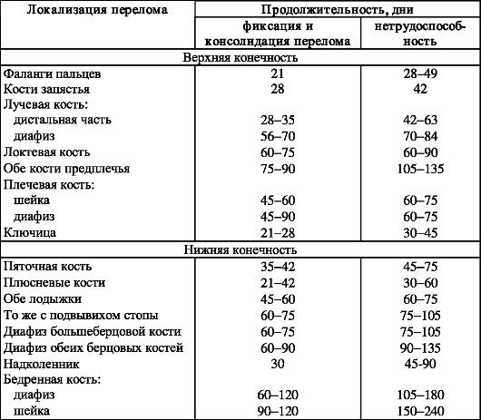 Таблица сроков консолидации