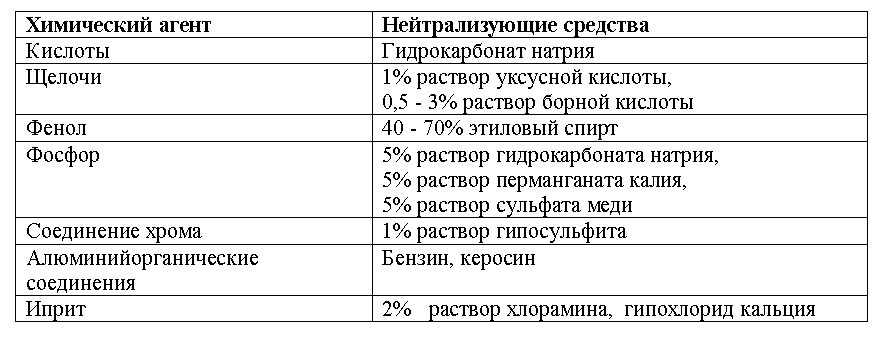 таблица нейтрализации веществ при химическом ожоге