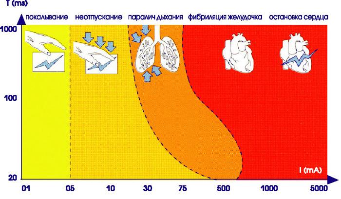 Дейсвтие тока на человека в зависимости от времени поражения