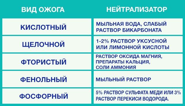 таблица нейтрализации хим веществ