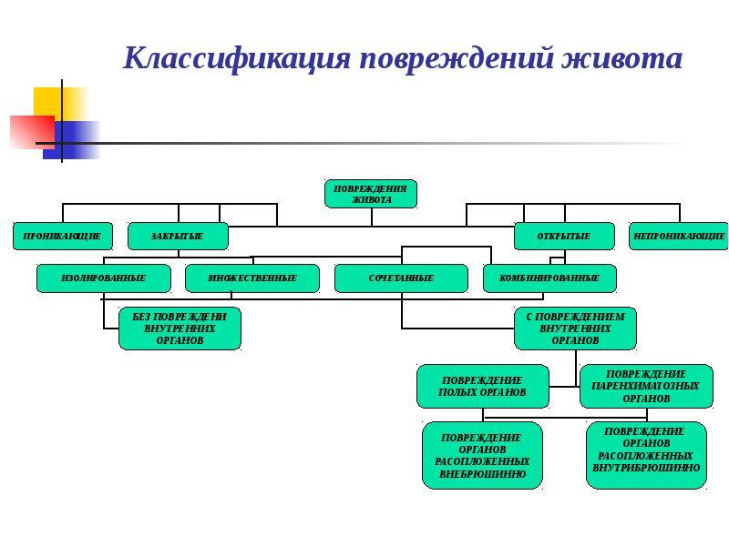 классификация травм живота