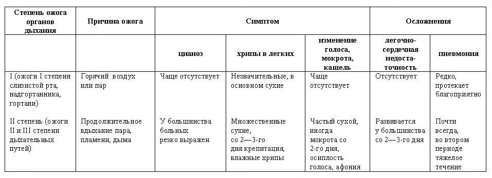 таблица степеней ожога дыхательных путей